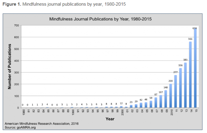 Numbers of research publications in mindfulness have increased exponentially in recent years